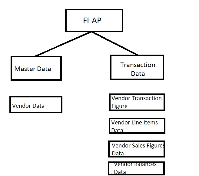 FINANCE (FI) - FI-AP : ACCOUNT PAYABLE - SAP BI LEARNING